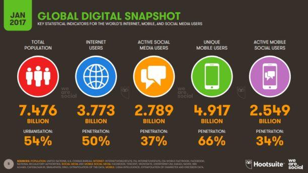 Chiffres mondiaux quant à l'utilisation d'internet, des réseaux sociaux et du mobile en 2017