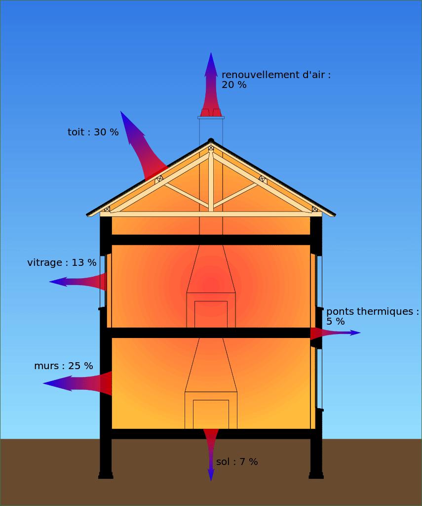 Une bonne isolation passe par la toiture