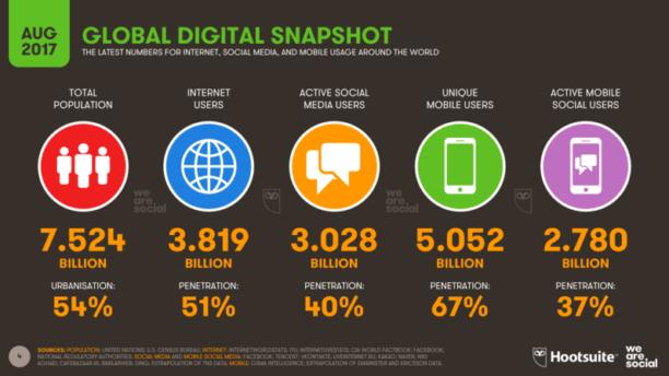 Utilisation d'internet dans le monde: les chiffres de 2017